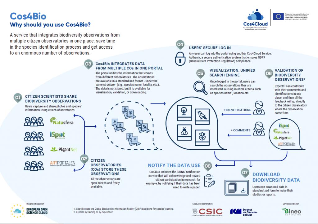Cos4Bio Infographic